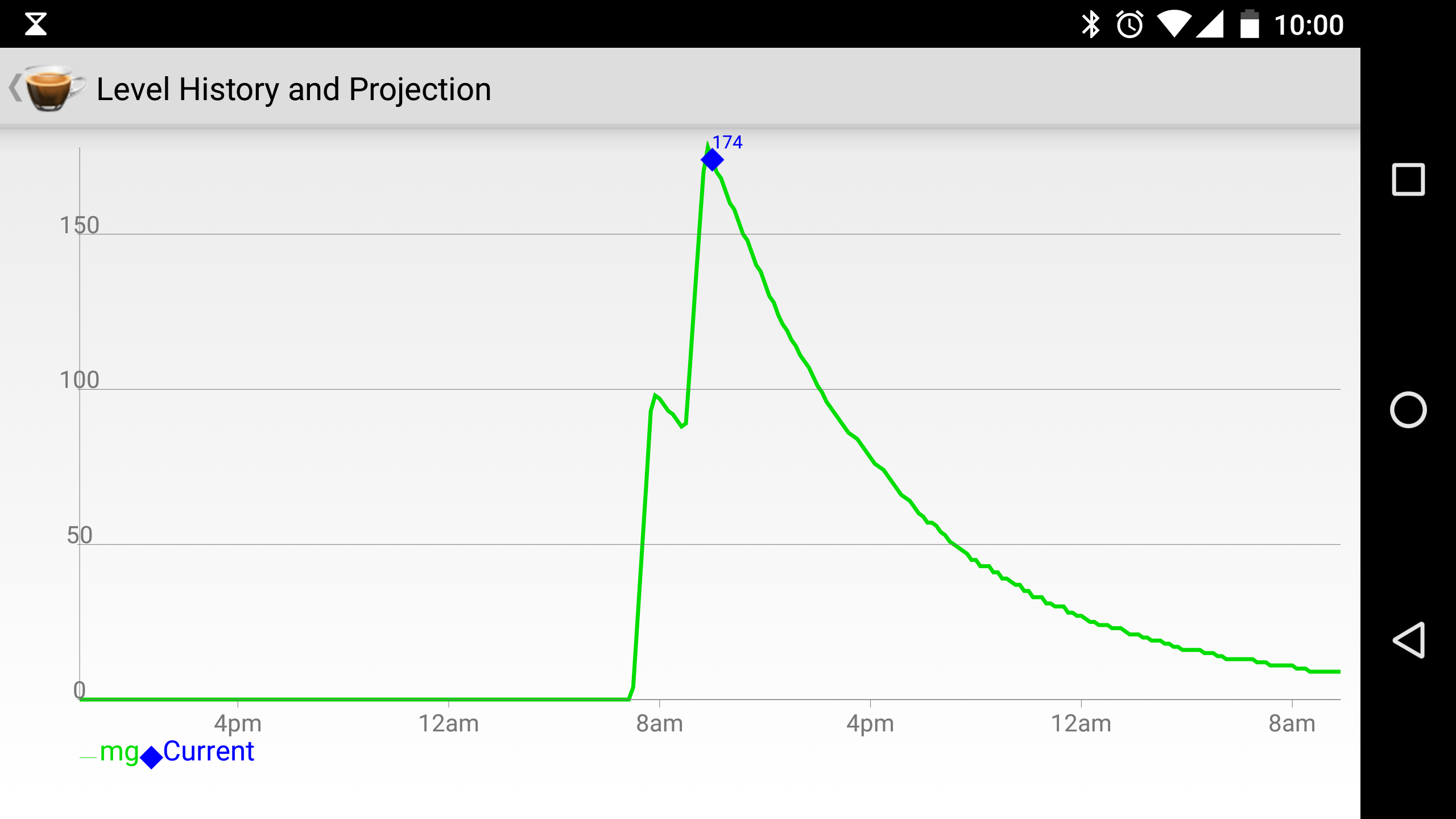 screenshot of a caffeine tracking app, graph that rises sharply, small drop and an other large sharp rise.
