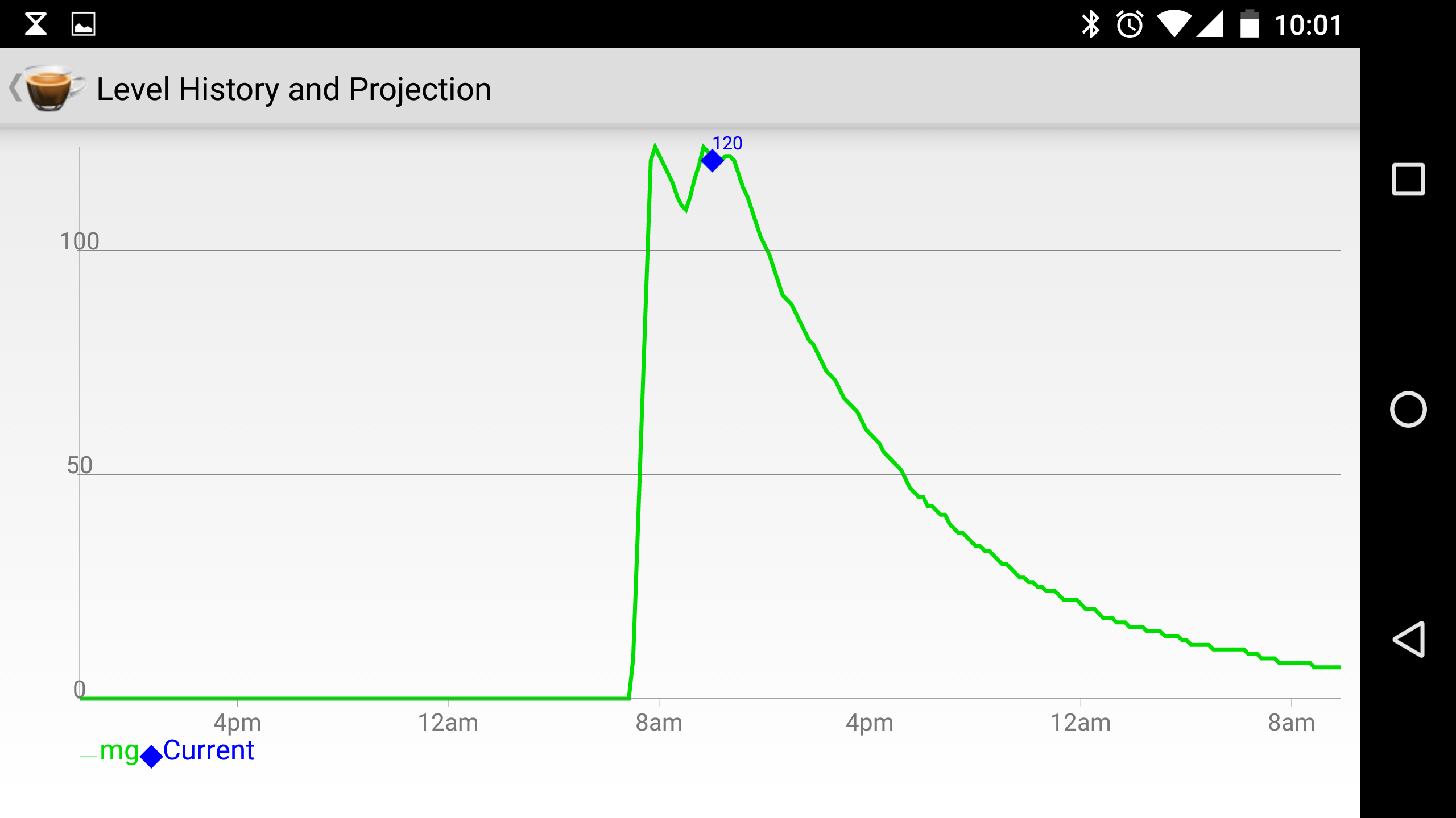 screenshot of a caffeine tracking app, graph that rises sharply, then several tiny drops and rises, making a flatish top.